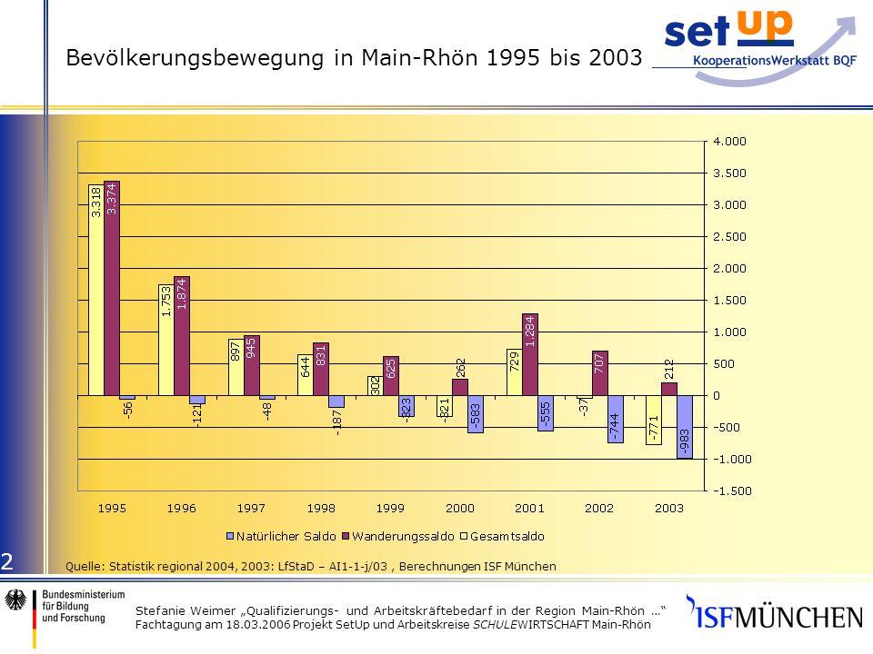 Stefanie Weimer Qualifizierungs- und Arbeitskräftebedarf in der Region Main-Rhön … Fachtagung am 18.03.2006 Projekt SetUp und Arbeitskreise SCHULEWIRTSCHAFT Main-Rhön 2 Bevölkerungsbewegung in Main-Rhön 1995 bis 2003 Quelle: Statistik regional 2004, 2003: LfStaD – AI1-1-j/03, Berechnungen ISF München
