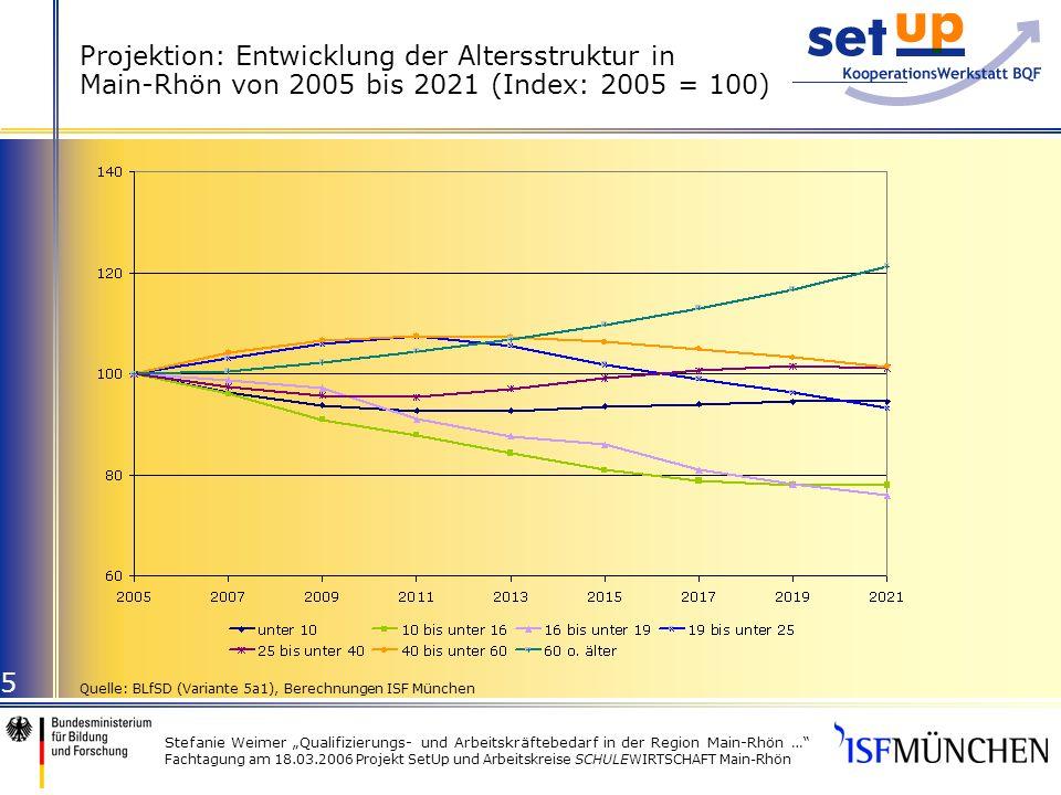 Stefanie Weimer Qualifizierungs- und Arbeitskräftebedarf in der Region Main-Rhön … Fachtagung am 18.03.2006 Projekt SetUp und Arbeitskreise SCHULEWIRTSCHAFT Main-Rhön 5 Projektion: Entwicklung der Altersstruktur in Main-Rhön von 2005 bis 2021 (Index: 2005 = 100) Quelle: BLfSD (Variante 5a1), Berechnungen ISF München