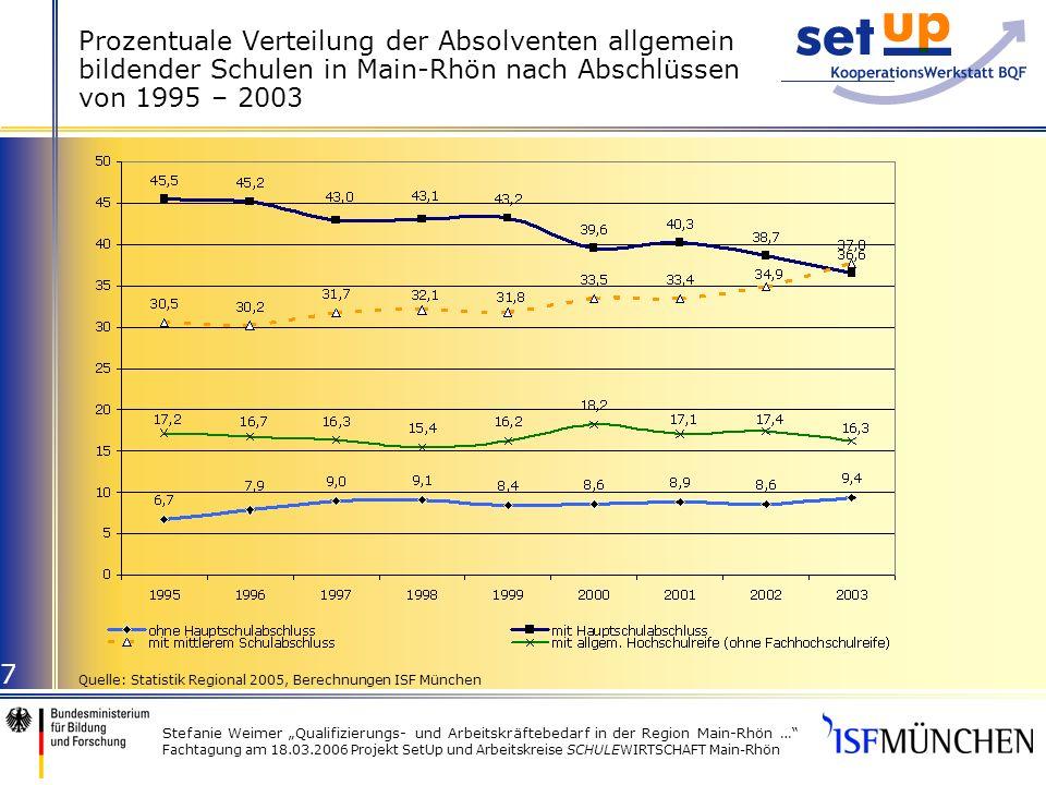 Stefanie Weimer Qualifizierungs- und Arbeitskräftebedarf in der Region Main-Rhön … Fachtagung am 18.03.2006 Projekt SetUp und Arbeitskreise SCHULEWIRTSCHAFT Main-Rhön 8 Schulabsolventen in Main-Rhön nach Landkreisen und Stadt Schweinfurt 1995 bis 2003 (in %) Quelle: Statistik Regional 2005, Berechnungen ISF München