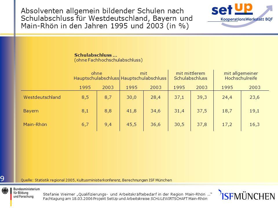 Stefanie Weimer Qualifizierungs- und Arbeitskräftebedarf in der Region Main-Rhön … Fachtagung am 18.03.2006 Projekt SetUp und Arbeitskreise SCHULEWIRTSCHAFT Main-Rhön 9 Absolventen allgemein bildender Schulen nach Schulabschluss für Westdeutschland, Bayern und Main-Rhön in den Jahren 1995 und 2003 (in %) 16,317,237,830,536,645,59,46,7Main-Rhön 19,118,737,531,434,641,88,88,1Bayern 23,624,439,337,128,430,08,78,5Westdeutschland 20031995200319952003199520031995 mit allgemeiner Hochschulreife mit mittlerem Schulabschluss mit Hauptschulabschluss ohne Hauptschulabschluss Schulabschluss … (ohne Fachhochschulabschluss) Quelle: Statistik regional 2005, Kultusministerkonferenz, Berechnungen ISF München