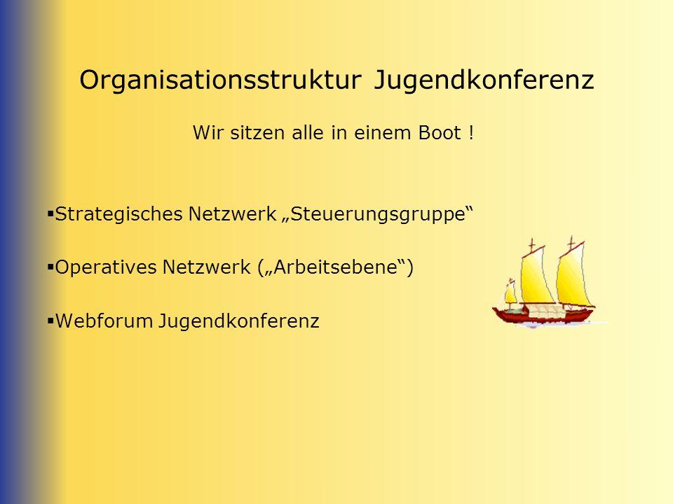 Organisationsstruktur Jugendkonferenz Wir sitzen alle in einem Boot .