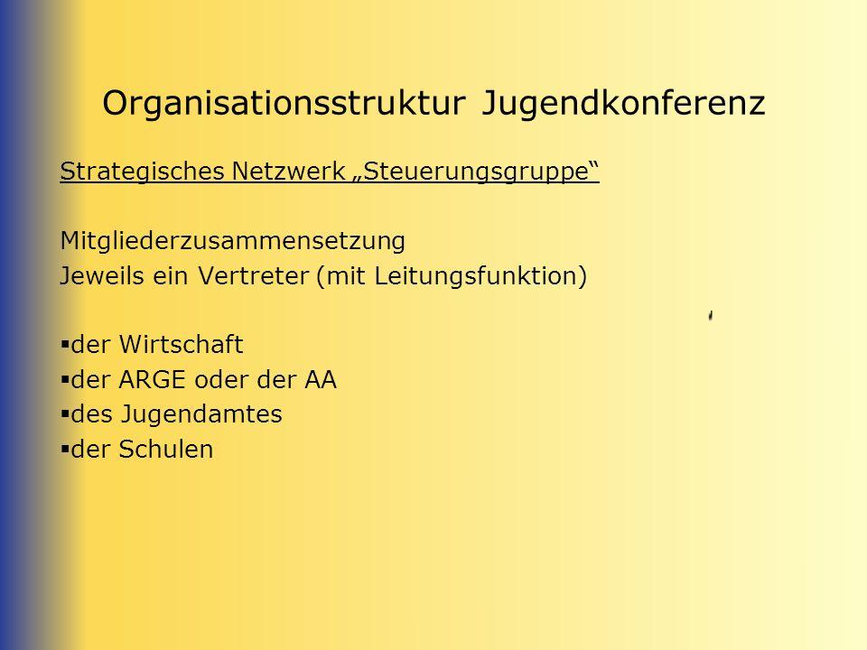 Organisationsstruktur Jugendkonferenz Strategisches Netzwerk Steuerungsgruppe Mitgliederzusammensetzung Jeweils ein Vertreter (mit Leitungsfunktion) der Wirtschaft der ARGE oder der AA des Jugendamtes der Schulen