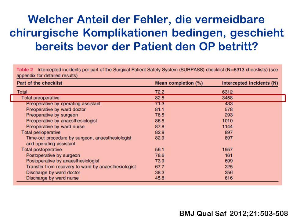 Welcher Anteil der Fehler, die vermeidbare chirurgische Komplikationen bedingen, geschieht bereits bevor der Patient den OP betritt? BMJ Qual Saf 2012