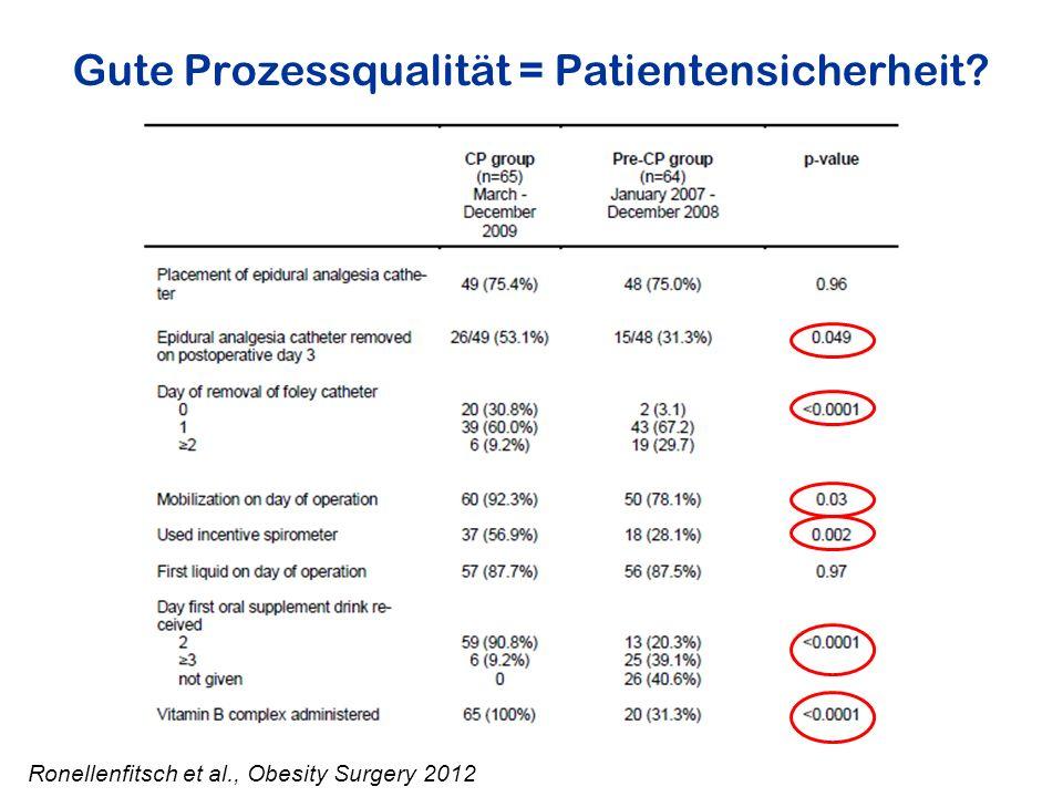 Gute Prozessqualität = Patientensicherheit? Ronellenfitsch et al., Obesity Surgery 2012