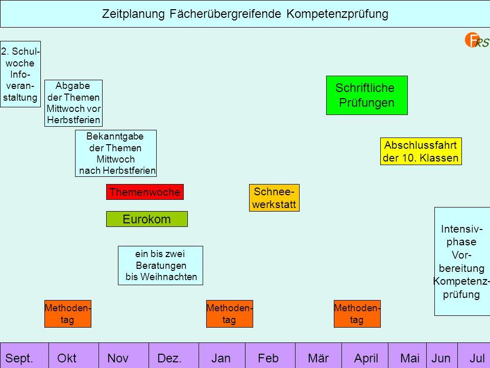 Sept.OktNovDez.JanFebMärAprilMaiJulJun Zeitplanung Fächerübergreifende Kompetenzprüfung 2. Schul- woche Info- veran- staltung Abgabe der Themen Mittwo