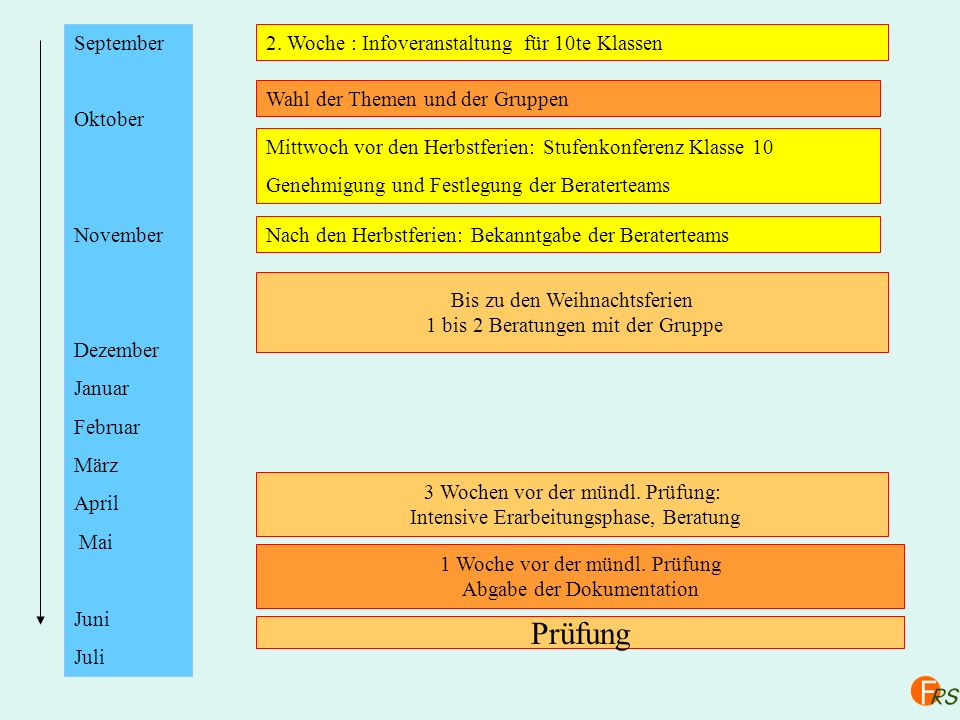 September Oktober November Dezember Januar Februar März April Mai Juni Juli 2. Woche : Infoveranstaltung für 10te Klassen Wahl der Themen und der Grup
