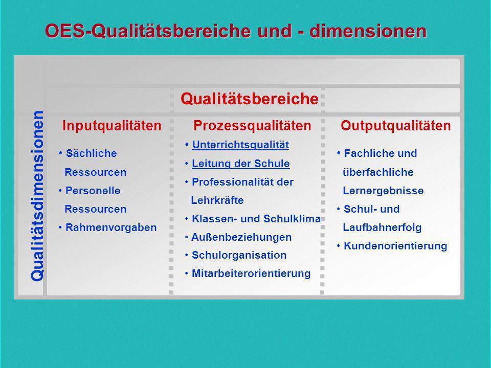 Qualitätsdimensionen InputqualitätenProzessqualitätenOutputqualitäten Qualitätsbereiche OES-Qualitätsbereiche und - dimensionen Unterrichtsqualität Le