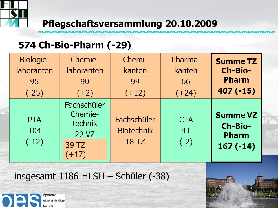 574 Ch-Bio-Pharm (-29) insgesamt 1186 HLSII – Schüler (-38) Biologie- laboranten 95 (-25) Chemie- laboranten 90 (+2) Chemi- kanten 99 (+12) Pharma- kanten 66 (+24) Summe TZ Ch-Bio- Pharm 407 (-15) PTA 104 (-12) Fachschüler Chemie- technik 22 VZ Fachschüler Biotechnik 18 TZ CTA 41 (-2) Summe VZ Ch-Bio- Pharm 167 (-14) 39 TZ (+17) Pflegschaftsversammlung 20.10.2009