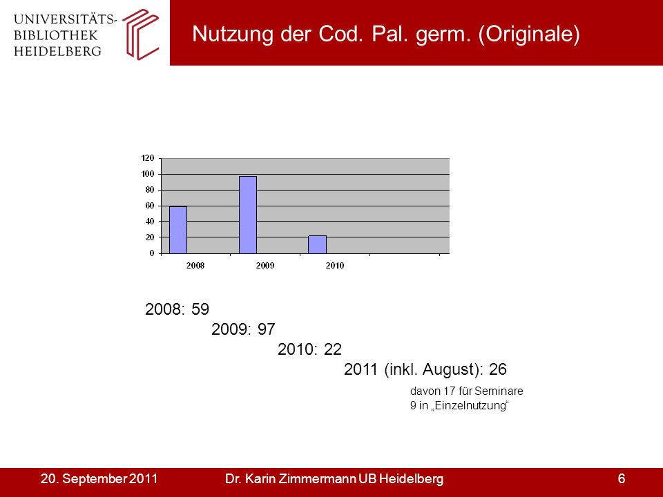 Dr. Karin Zimmermann UB Heidelberg620. September 2011 Nutzung der Cod. Pal. germ. (Originale) 2008: 59 2009: 97 2010: 22 2011 (inkl. August): 26 davon