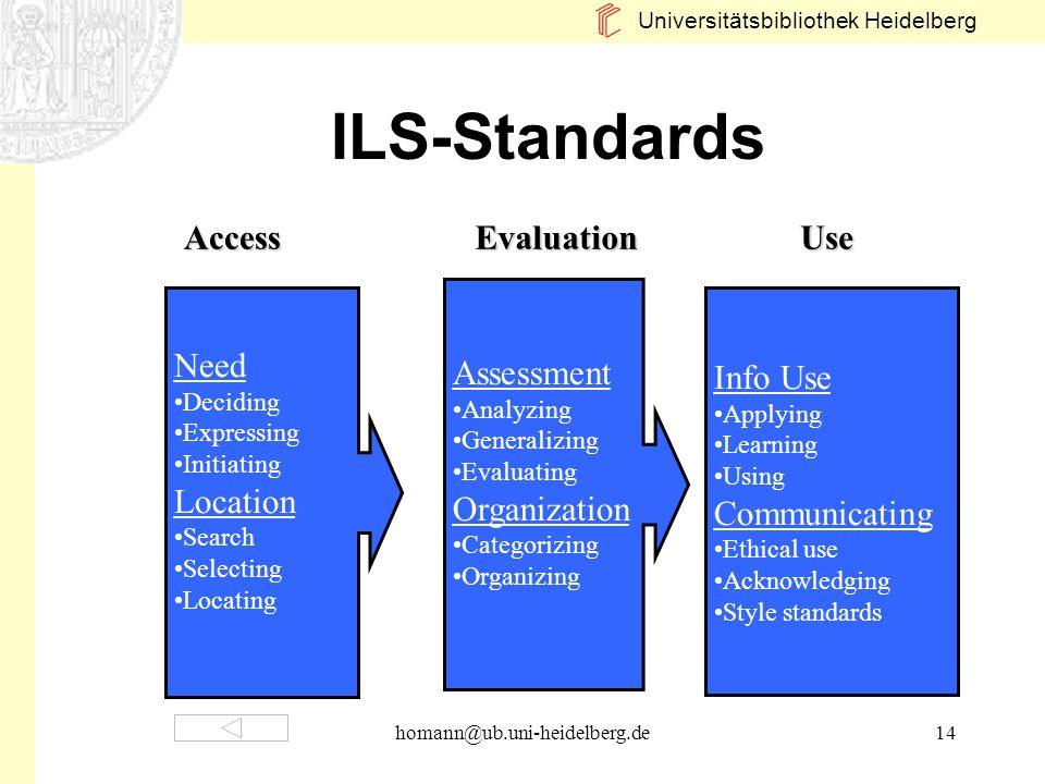 Universitätsbibliothek Heidelberg homann@ub.uni-heidelberg.de14 ILS-Standards AccessUse Assessment Analyzing Generalizing Evaluating Organization Cate
