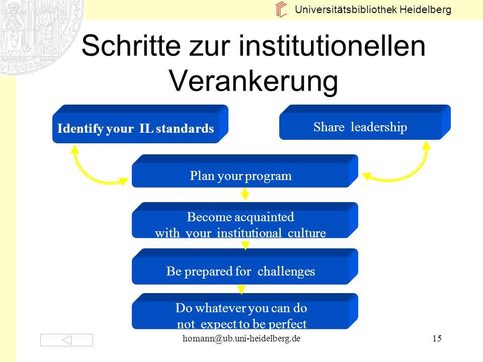 Universitätsbibliothek Heidelberg homann@ub.uni-heidelberg.de15 Schritte zur institutionellen Verankerung Identify your IL standards Plan your program