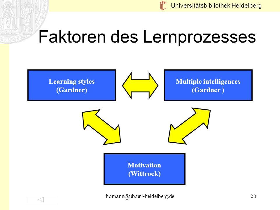 Universitätsbibliothek Heidelberg homann@ub.uni-heidelberg.de20 Faktoren des Lernprozesses Multiple intelligences (Gardner ) Learning styles (Gardner)