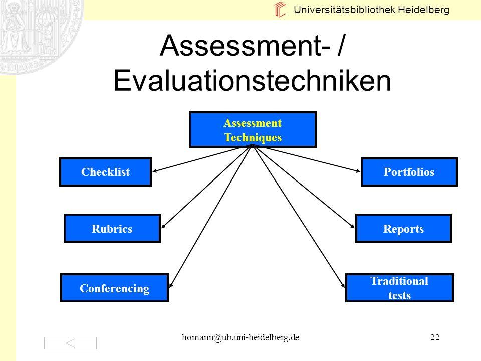 Universitätsbibliothek Heidelberg homann@ub.uni-heidelberg.de22 Assessment- / Evaluationstechniken Assessment Techniques Rubrics Checklist Conferencin