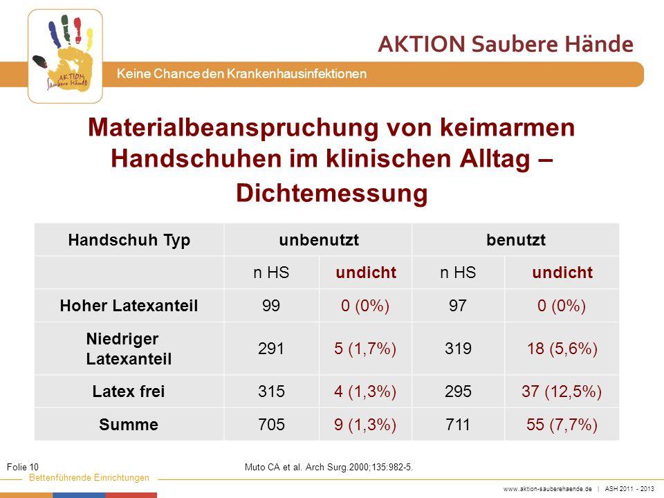 www.aktion-sauberehaende.de | ASH 2011 - 2013 Bettenführende Einrichtungen Keine Chance den Krankenhausinfektionen Materialbeanspruchung von keimarmen