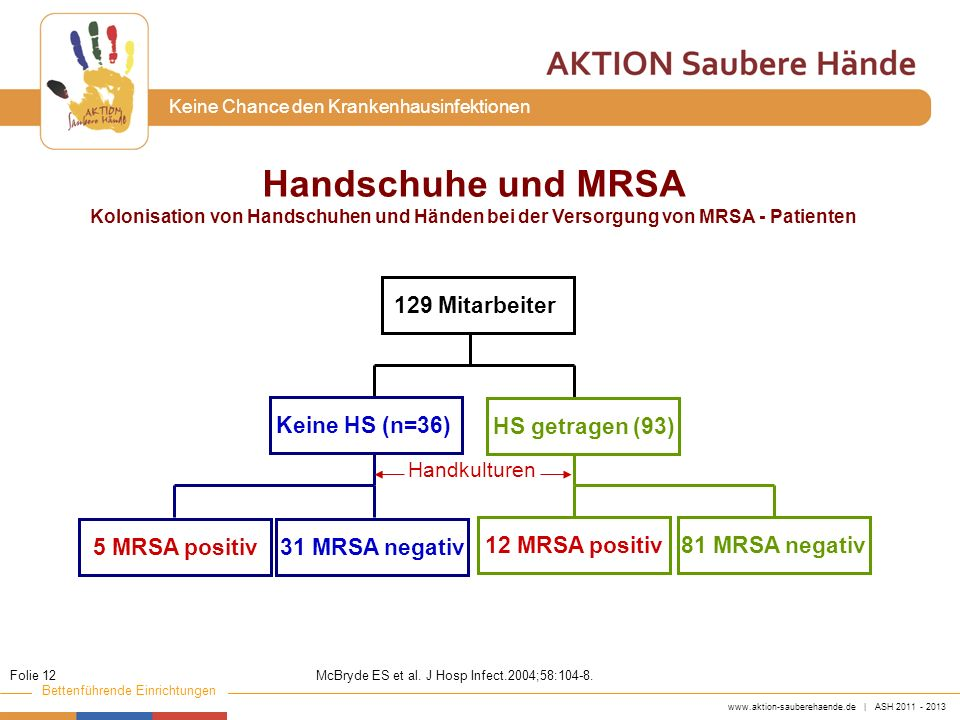 www.aktion-sauberehaende.de | ASH 2011 - 2013 Bettenführende Einrichtungen Keine Chance den Krankenhausinfektionen Handschuhe und MRSA Kolonisation vo