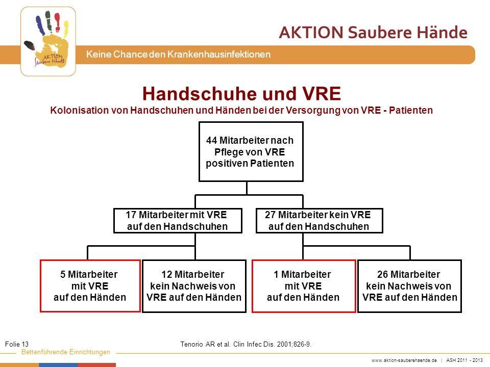 www.aktion-sauberehaende.de | ASH 2011 - 2013 Bettenführende Einrichtungen Keine Chance den Krankenhausinfektionen Handschuhe und VRE Kolonisation von