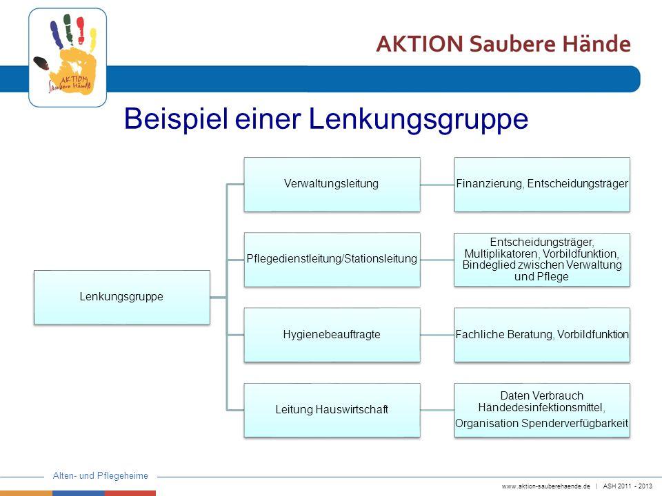 www.aktion-sauberehaende.de | ASH 2011 - 2013 Alten- und Pflegeheime Beispiel einer Lenkungsgruppe Lenkungsgruppe VerwaltungsleitungFinanzierung, Ents