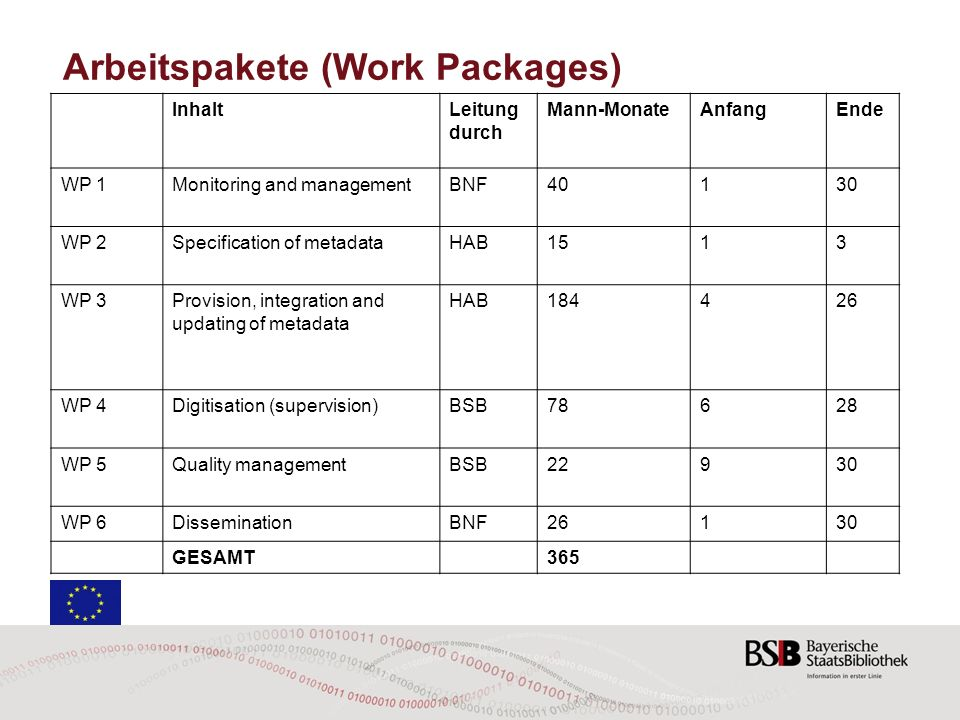 Arbeitspakete (Work Packages) InhaltLeitung durch Mann-MonateAnfangEnde WP 1Monitoring and managementBNF40130 WP 2Specification of metadataHAB1513 WP 3Provision, integration and updating of metadata HAB184426 WP 4Digitisation (supervision)BSB78628 WP 5Quality managementBSB22930 WP 6DisseminationBNF26130 GESAMT 365