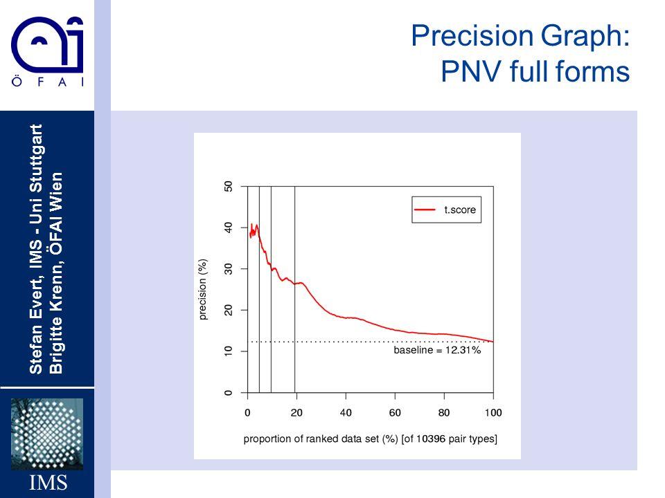 Stefan Evert, IMS - Uni Stuttgart Brigitte Krenn, ÖFAI Wien IMS Precision Graph: PNV full forms