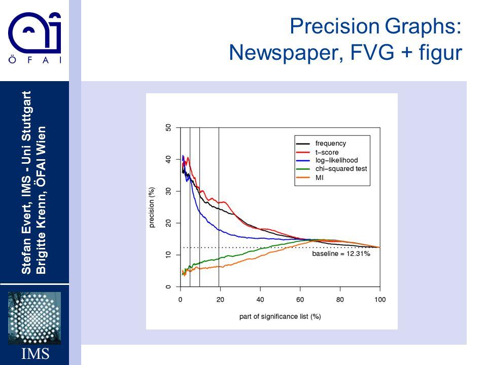 Stefan Evert, IMS - Uni Stuttgart Brigitte Krenn, ÖFAI Wien IMS Precision Graphs: Newspaper, FVG + figur