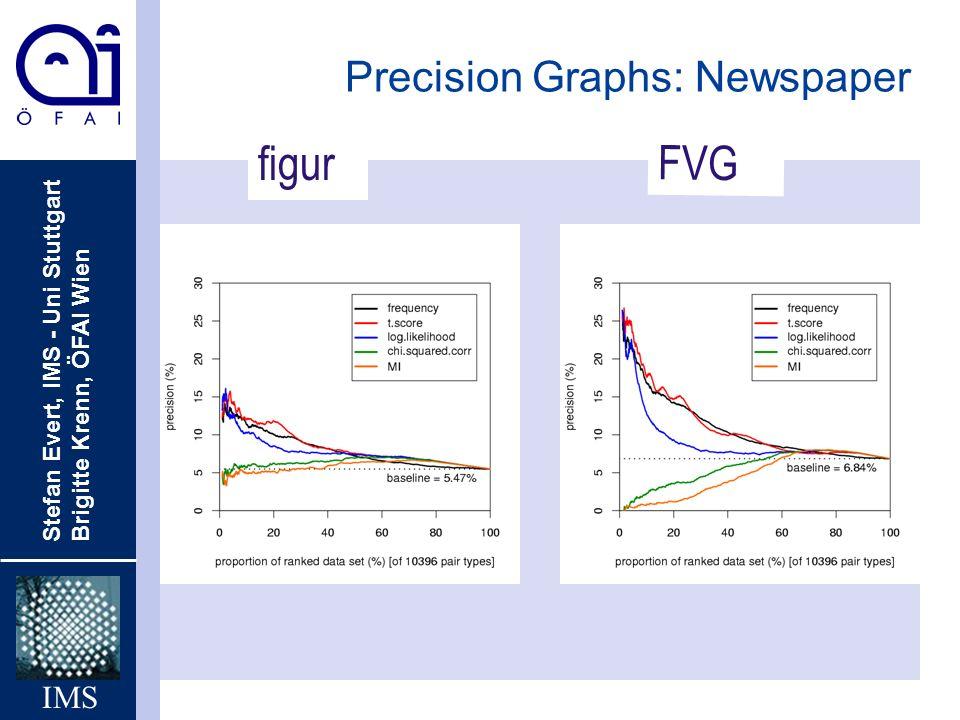 Stefan Evert, IMS - Uni Stuttgart Brigitte Krenn, ÖFAI Wien IMS Precision Graphs: Newspaper FVG figur