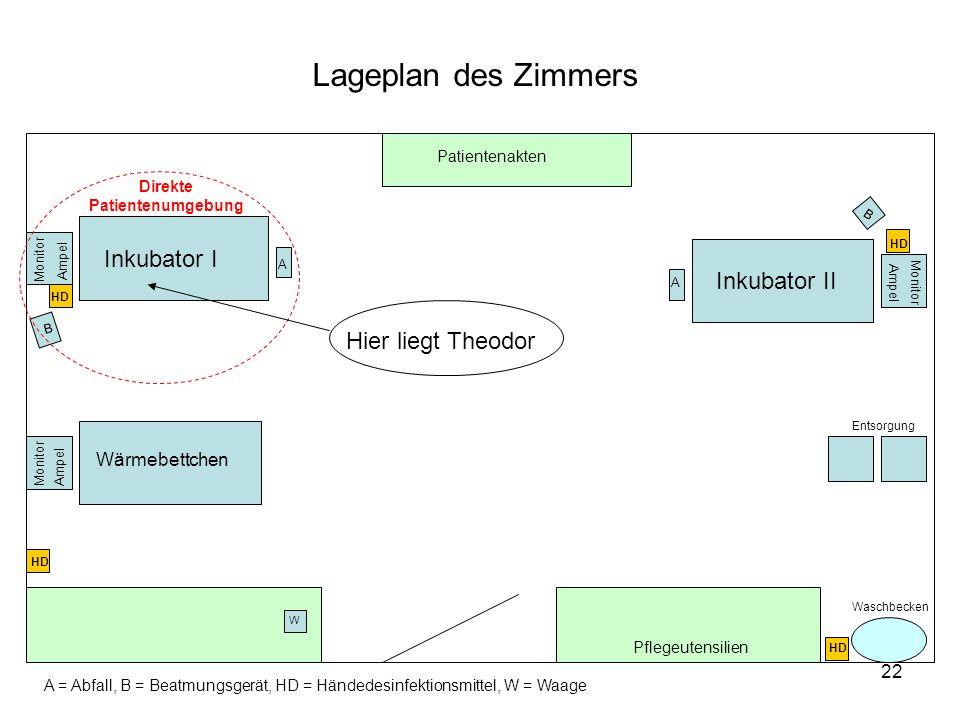 22 HD Inkubator I Inkubator II Ampel Monitor Ampel Patientenakten W Pflegeutensilien Entsorgung B B A A A = Abfall, B = Beatmungsgerät, HD = Händedesi
