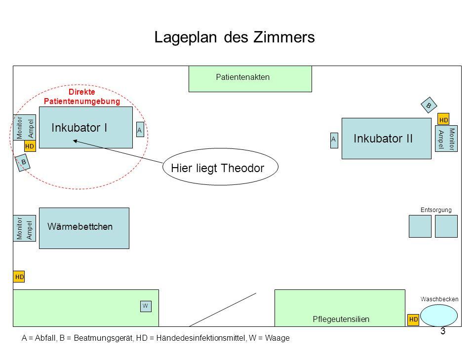 3 HD Inkubator I Inkubator II Ampel Monitor Ampel Patientenakten W Pflegeutensilien Entsorgung B B A A A = Abfall, B = Beatmungsgerät, HD = Händedesin