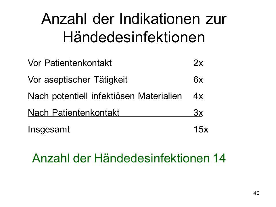 40 Anzahl der Indikationen zur Händedesinfektionen Vor Patientenkontakt2x Vor aseptischer Tätigkeit6x Nach potentiell infektiösen Materialien4x Nach P