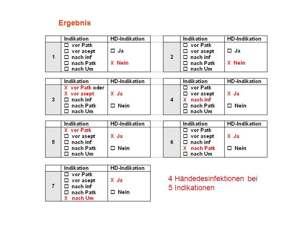 4 Händedesinfektionen bei 5 Indikationen 4 Händedesinfektionen bei 5 Indikationen Ergebnis