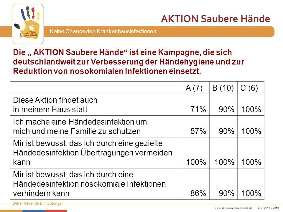 www.aktion-sauberehaende.de | ASH 2011 - 2013 Bettenführende Einrichtungen Keine Chance den Krankenhausinfektionen A (7)B (10)C (6) Diese Aktion finde