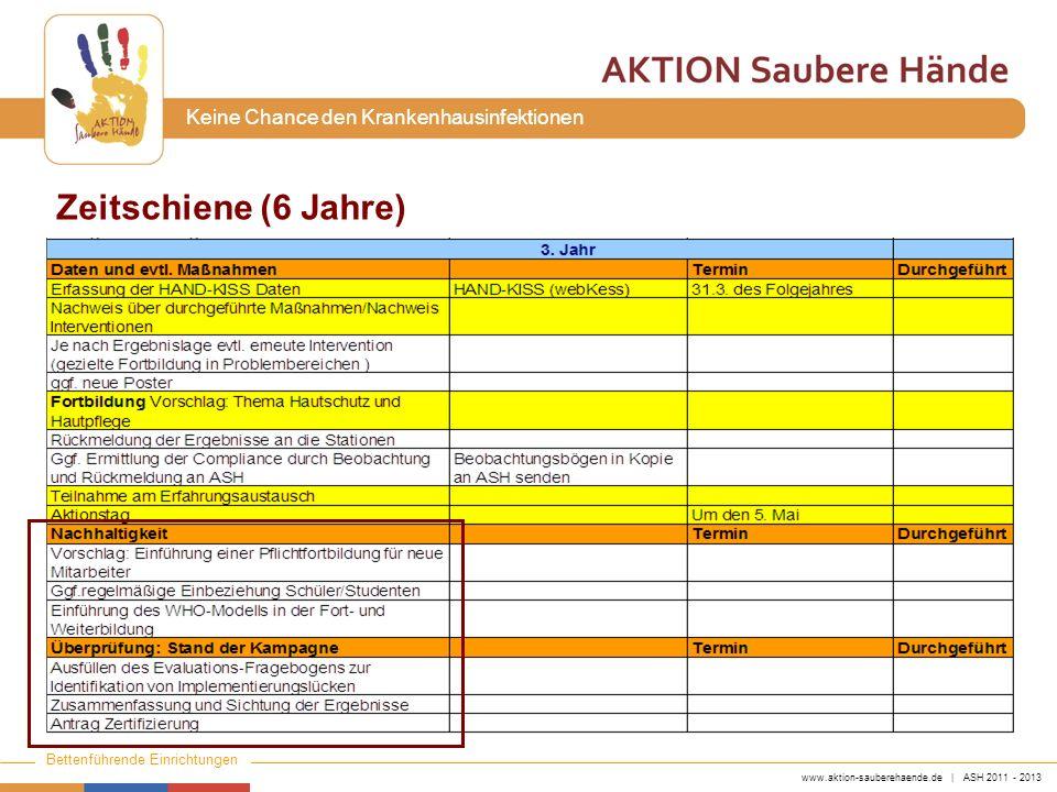 www.aktion-sauberehaende.de | ASH 2011 - 2013 Bettenführende Einrichtungen Keine Chance den Krankenhausinfektionen Zeitschiene (6 Jahre)
