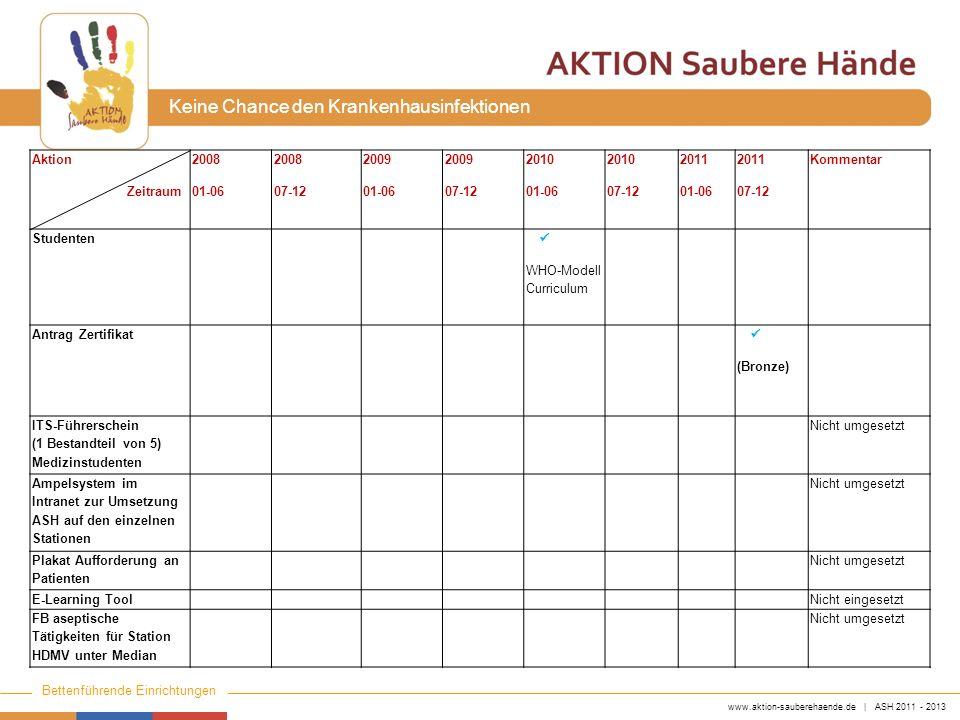 www.aktion-sauberehaende.de | ASH 2011 - 2013 Bettenführende Einrichtungen Keine Chance den Krankenhausinfektionen Aktion Zeitraum 2008 01-06 2008 07-