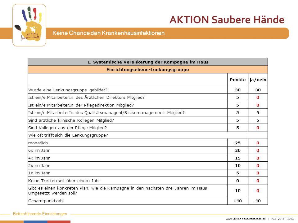 www.aktion-sauberehaende.de | ASH 2011 - 2013 Bettenführende Einrichtungen Keine Chance den Krankenhausinfektionen 1. Systemische Verankerung der Kamp