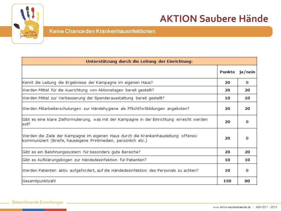 www.aktion-sauberehaende.de | ASH 2011 - 2013 Bettenführende Einrichtungen Keine Chance den Krankenhausinfektionen Unterstützung durch die Leitung der