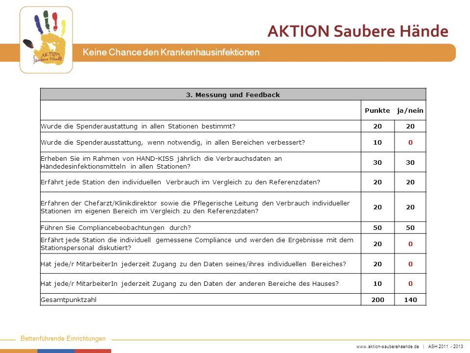 www.aktion-sauberehaende.de | ASH 2011 - 2013 Bettenführende Einrichtungen Keine Chance den Krankenhausinfektionen 3. Messung und Feedback Punkteja/ne