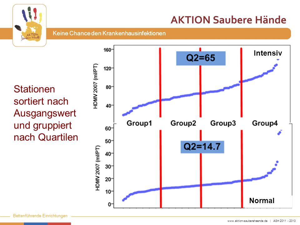 www.aktion-sauberehaende.de | ASH 2011 - 2013 Bettenführende Einrichtungen Keine Chance den Krankenhausinfektionen Stationen sortiert nach Ausgangswer