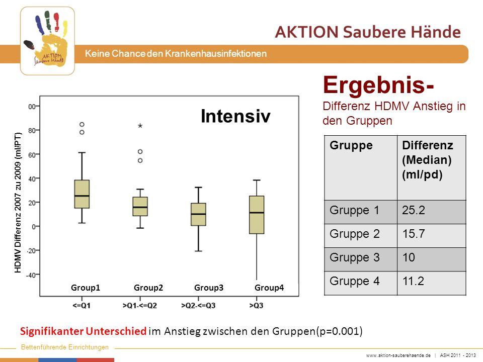 www.aktion-sauberehaende.de | ASH 2011 - 2013 Bettenführende Einrichtungen Keine Chance den Krankenhausinfektionen GruppeDifferenz (Median) (ml/pd) Gr