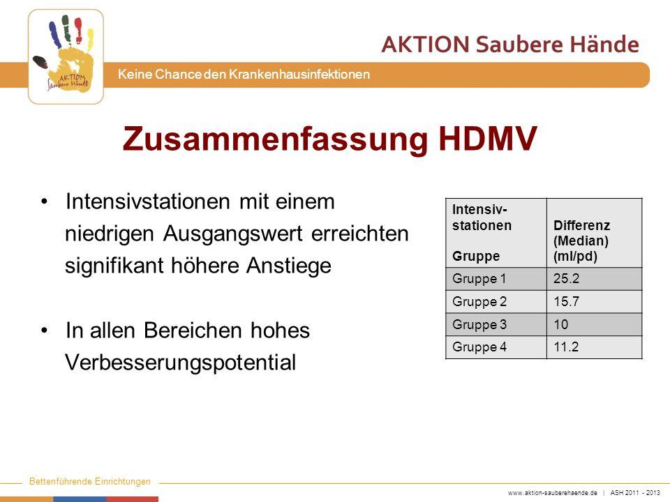 www.aktion-sauberehaende.de | ASH 2011 - 2013 Bettenführende Einrichtungen Keine Chance den Krankenhausinfektionen Zusammenfassung HDMV Intensivstatio