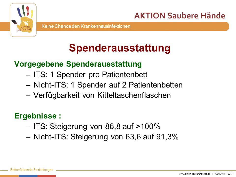 www.aktion-sauberehaende.de | ASH 2011 - 2013 Bettenführende Einrichtungen Keine Chance den Krankenhausinfektionen Spenderausstattung Vorgegebene Spen
