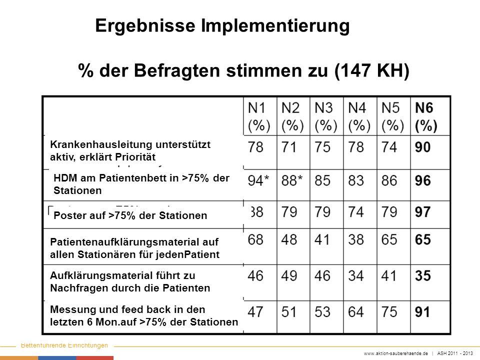 www.aktion-sauberehaende.de | ASH 2011 - 2013 Bettenführende Einrichtungen Keine Chance den Krankenhausinfektionen Ergebnisse Implementierung % der Be