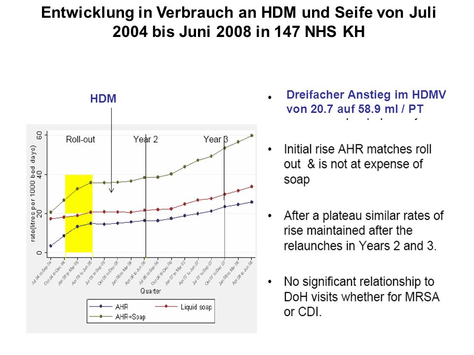 www.aktion-sauberehaende.de | ASH 2011 - 2013 Bettenführende Einrichtungen Keine Chance den Krankenhausinfektionen Entwicklung in Verbrauch an HDM und