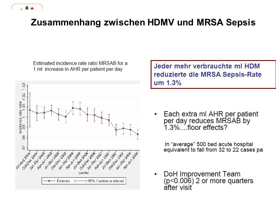 www.aktion-sauberehaende.de | ASH 2011 - 2013 Bettenführende Einrichtungen Keine Chance den Krankenhausinfektionen Zusammenhang zwischen HDMV und MRSA