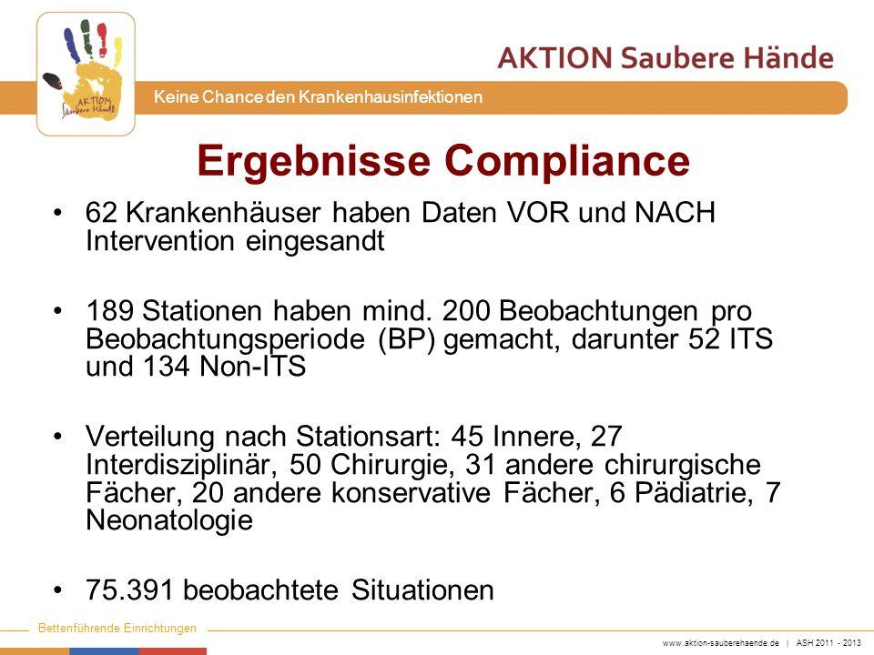 www.aktion-sauberehaende.de | ASH 2011 - 2013 Bettenführende Einrichtungen Keine Chance den Krankenhausinfektionen Compliance in % Indikation BP 25% Perzentile 50% Perzentile 75% Perzentile Median Anstiegp Wert 1 VOR Pat.- Kontakt VOR355163 12<0.001 NACH496381 2 VOR aseptischer T.