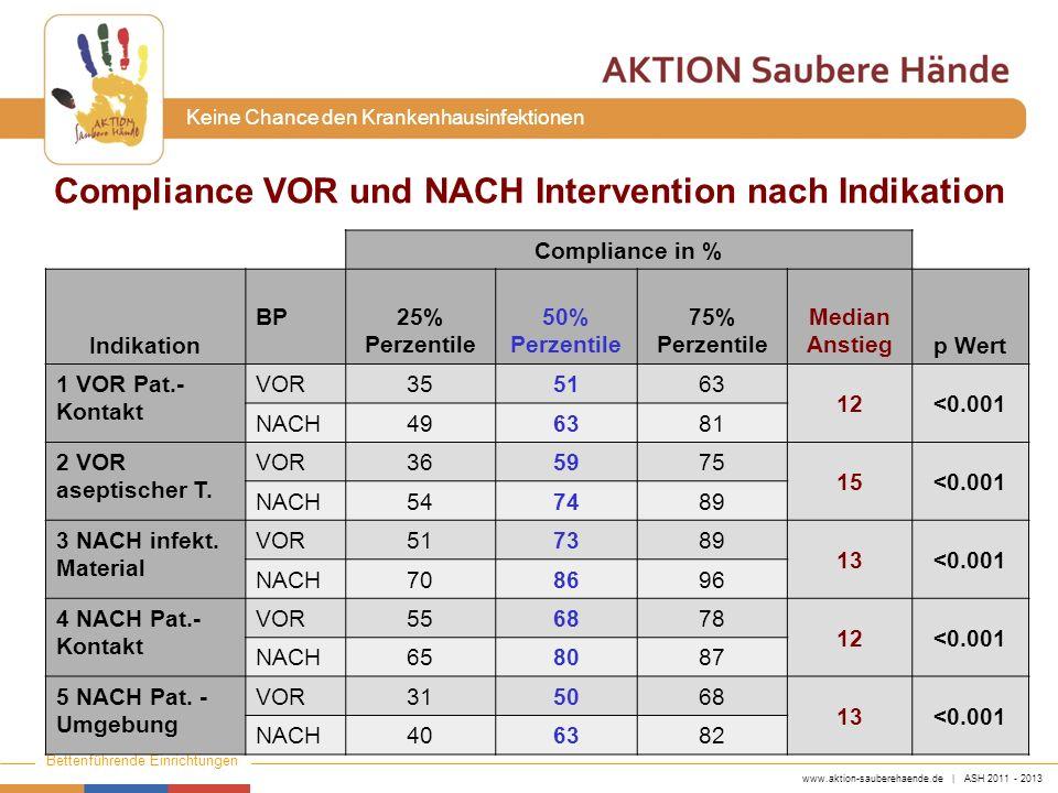 www.aktion-sauberehaende.de | ASH 2011 - 2013 Bettenführende Einrichtungen Keine Chance den Krankenhausinfektionen Compliance in % Indikation BP 25% P