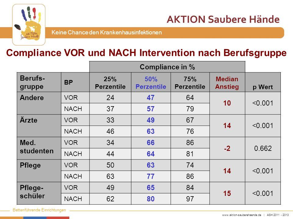 www.aktion-sauberehaende.de | ASH 2011 - 2013 Bettenführende Einrichtungen Keine Chance den Krankenhausinfektionen Spenderausstattung Vorgegebene Spenderausstattung –ITS: 1 Spender pro Patientenbett –Nicht-ITS: 1 Spender auf 2 Patientenbetten –Verfügbarkeit von Kitteltaschenflaschen Ergebnisse : –ITS: Steigerung von 86,8 auf >100% –Nicht-ITS: Steigerung von 63,6 auf 91,3%
