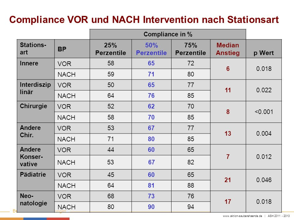 www.aktion-sauberehaende.de | ASH 2011 - 2013 Bettenführende Einrichtungen Keine Chance den Krankenhausinfektionen Compliance VOR und NACH Interventio