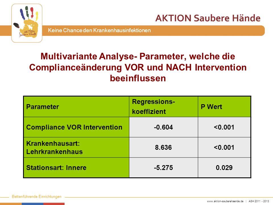 www.aktion-sauberehaende.de | ASH 2011 - 2013 Bettenführende Einrichtungen Keine Chance den Krankenhausinfektionen Anstieg des HDM-Verbrauchs von 2007 bis 2010 in 159 Krankenhäusern * Wilcoxon-rank-sum test HDMV (ml/PT) Differenz zu 2007 (ml/PT)(%) JahrStat.artMedian p-Wert*Medianp-Wert* 2007Alle18 2008Alle19.8 2.1 <0.001 10.5 <0.001 2009Alle23.8 5.4 <0.001 29.8 <0.001 2010Alle25.1 6.8 <0.001 35.9 <0.001 2007Intensiv65.8 2008Intensiv72.3 6.6 <0.001 12.8 <0.001 2009Intensiv84.7 14.2 <0.001 32.7 <0.001 2010Intensiv88.9 17 <0.001 40.9 <0.001 2007Normal14.7 2008Normal16.4 1.9 <0.001 10.6 <0.001 2009Normal19.7 4.9 <0.001 22.3 <0.001 2010Normal21.2 6.3 <0.001 27.7 <0.001