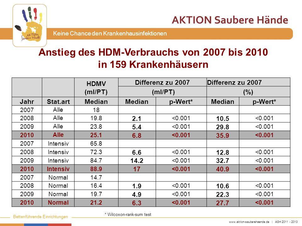 www.aktion-sauberehaende.de | ASH 2011 - 2013 Bettenführende Einrichtungen Keine Chance den Krankenhausinfektionen Gibt es Unterschiede im HDMV-Anstieg.