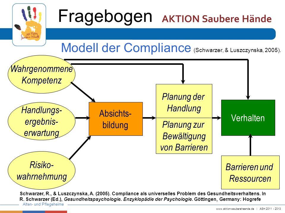 www.aktion-sauberehaende.de   ASH 2011 - 2013 Alten- und Pflegeheime Modell der Compliance (Schwarzer, & Luszczynska, 2005). Handlungs-ergebnis-erwart