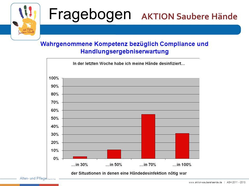 www.aktion-sauberehaende.de   ASH 2011 - 2013 Alten- und Pflegeheime Fragebogen Wahrgenommene Kompetenz bezüglich Compliance und Handlungsergebniserwa